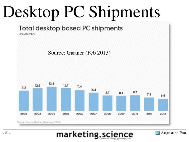 PC Market is Getting Destroyed