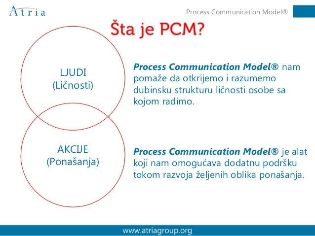 LJUDI (Ličnosti) AKCIJE (Ponašanja) Process Communication Model® nam pomaže da otkrijemo i razumemo dubinsku strukturu lič...