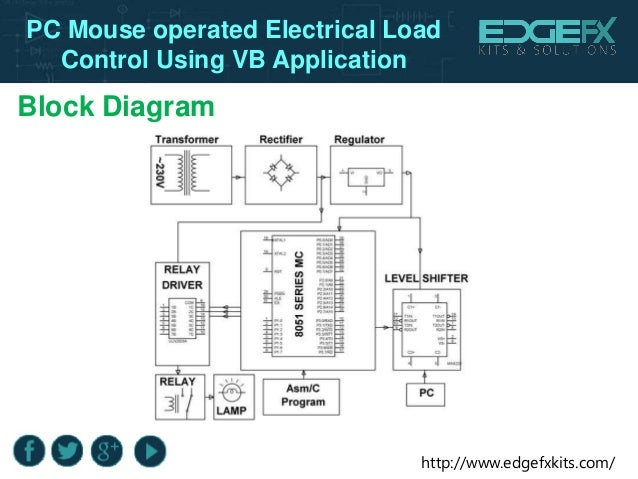 Here Is The Hardware Block Diagram For Mouseair Mouseair Is