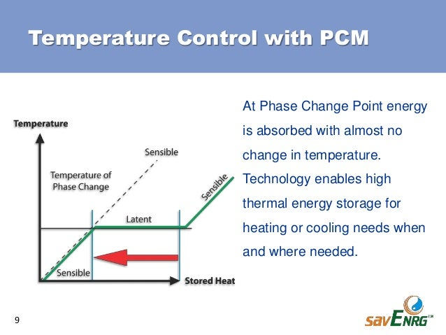 Phase Change Materials for Temperature Controlled Packaging & Shipping