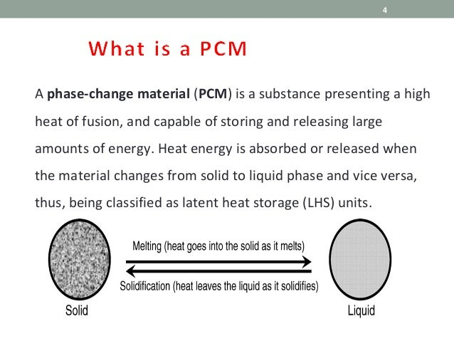 What Is A Pcm >> Phase Changing Material Introduction With Medical Application