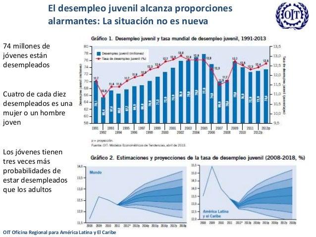 Juventud y empleo los desaf os que enfrentan hoy am rica latina y eu - Oficina de desempleo ...