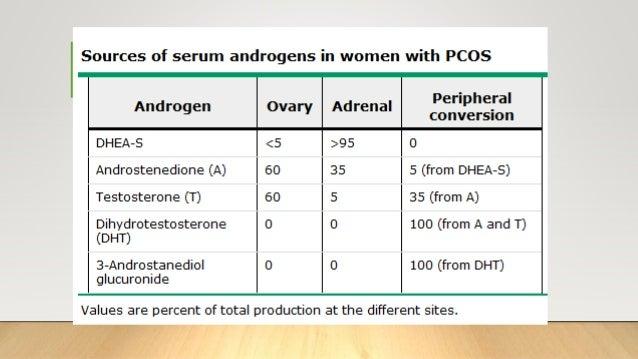 Polycystic ovarian disease (PCOS)