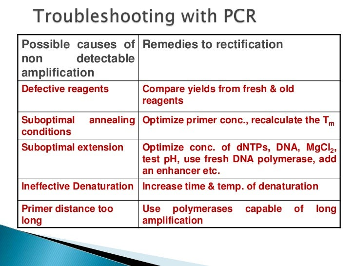    The speed and ease of use, sensitivity, specificity and    robustness of PCR has revolutionised molecular biology    a...