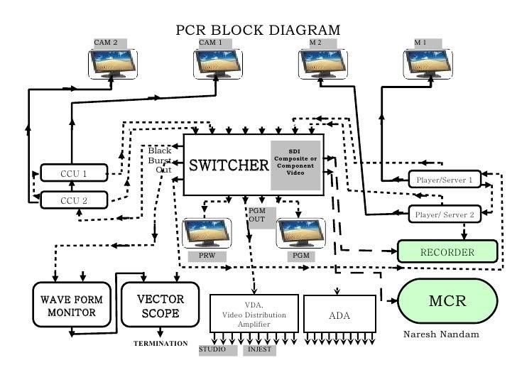 Pcr Block Diagram22