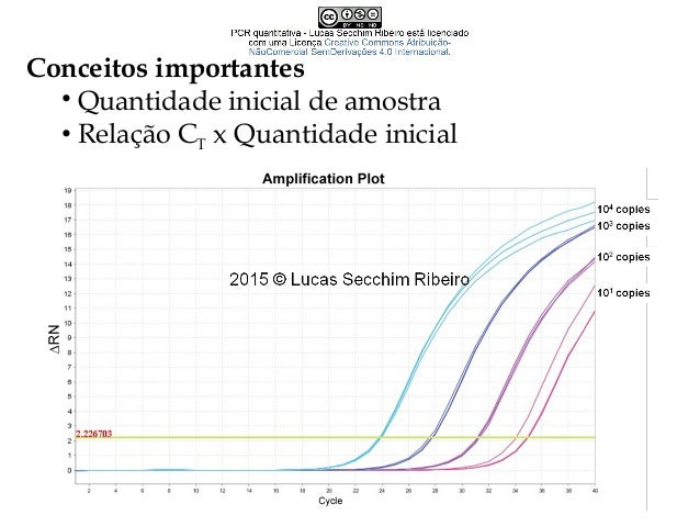 Conceitos importantes • Curva de dissociação (Curva de melting) • Importante para distinção de amplicons/primers em protoc...