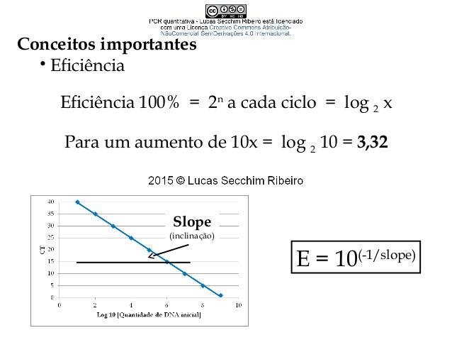 Cálculos em qPCR – Quantificação absoluta • Regressão linear simples • Método PfafflMétodo Pfaffl  Curva de cópias (plas...