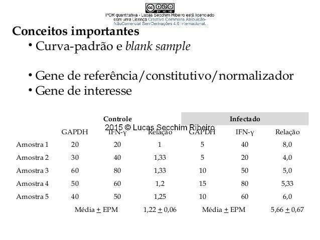 Cálculos em qPCR – Quantificação relativa • Relação matemática entre a expressão dos genes de referência e os de interesse...