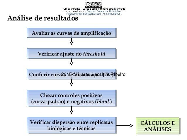 PCRPCR digitaldigital