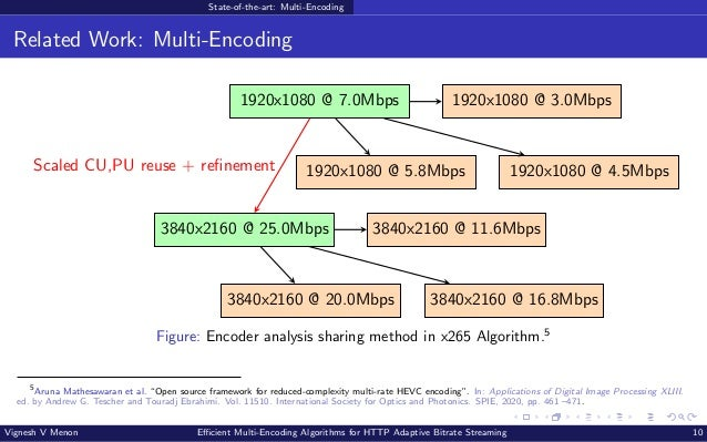 State-of-the-art: Multi-Encoding Related Work: Multi-Encoding 1920x1080 @ 7.0Mbps 1920x1080 @ 3.0Mbps 1920x1080 @ 5.8Mbps ...