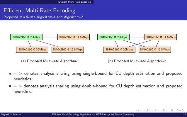 Efficient Multi-Rate Encoding Efficient Multi-Rate Encoding Proposed Multi-rate Algorithm-1 and Algorithm-2 3840x2160 @ 25...