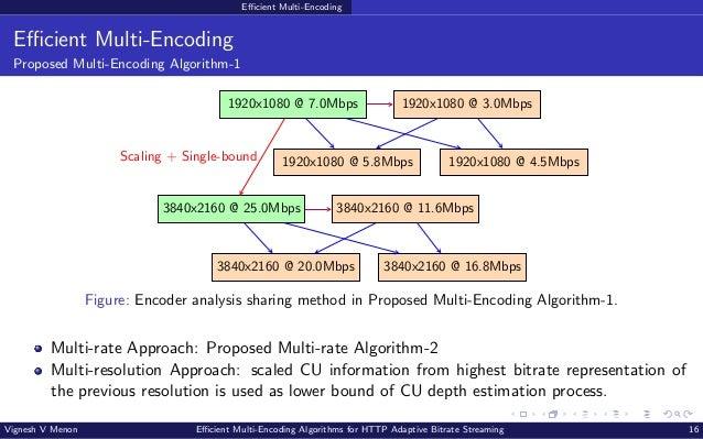 Efficient Multi-Encoding Efficient Multi-Encoding Proposed Multi-Encoding Algorithm-1 1920x1080 @ 7.0Mbps 1920x1080 @ 3.0M...