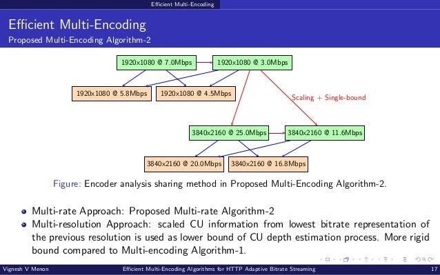 Efficient Multi-Encoding Efficient Multi-Encoding Proposed Multi-Encoding Algorithm-2 1920x1080 @ 7.0Mbps 1920x1080 @ 3.0M...