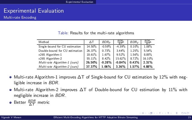 Experimental Evaluation Experimental Evaluation Multi-rate Encoding Table: Results for the multi-rate algorithms Method ∆T...