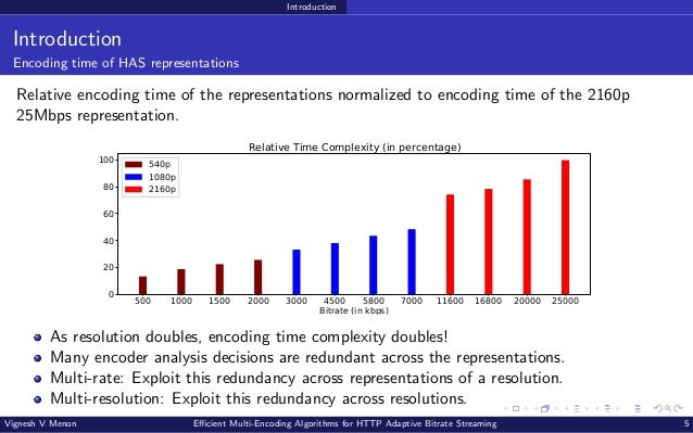 Introduction Introduction Encoding time of HAS representations Relative encoding time of the representations normalized to...