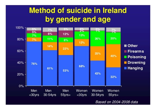 diazepam overdose suicide method by gender