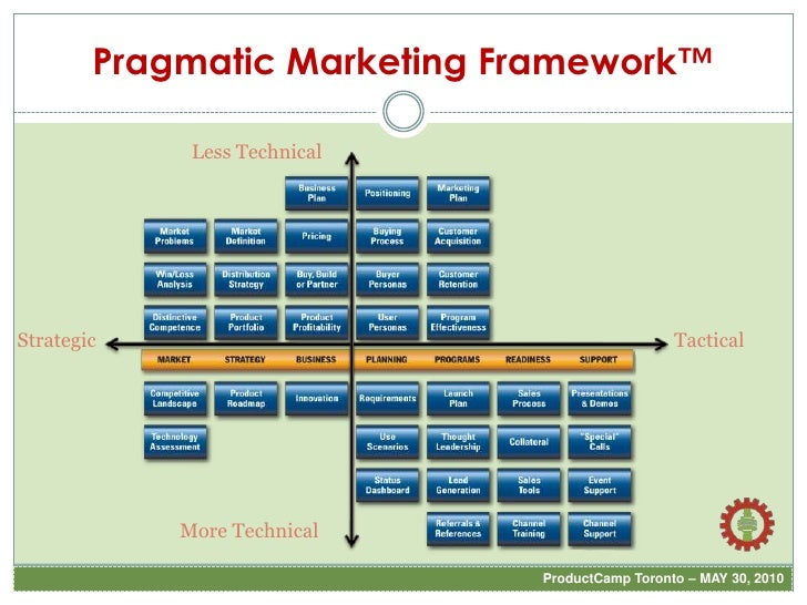 PCT2010 - Role of Product Marketing