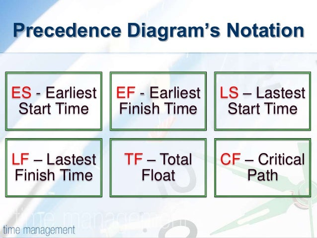 pdm precedence diagram method : precedence diagram method - findchart.co