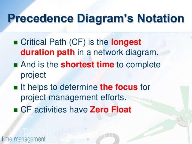 Pdm precedence diagram method ccuart Images
