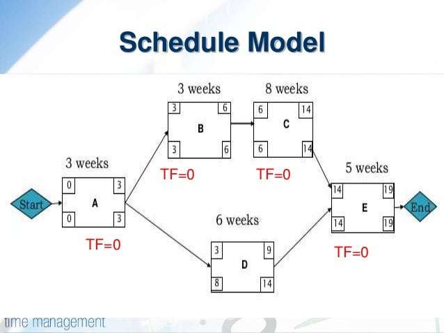 Pdm precedence diagram method schedule model tf0 tf0 tf0tf0 ccuart Images
