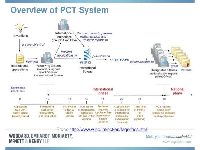Patent Cooperation Treaty Pct Practice Overview