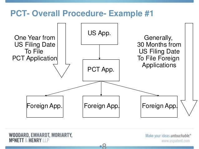 Patent Cooperation Treaty Pct Practice Overview