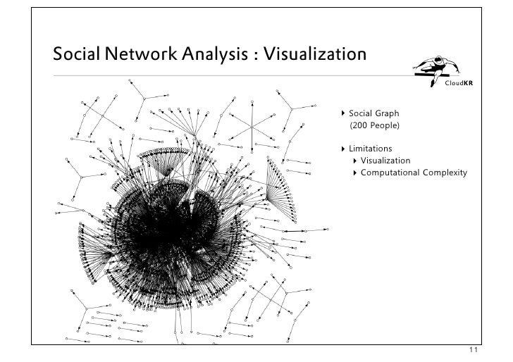 SNS Analysis using Cloud Computing Services