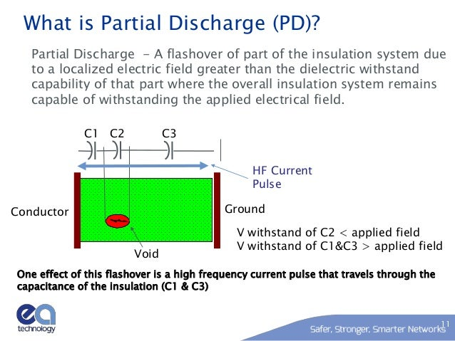 Partial Discharge Detection Products By Ea Technology on circuit breaker maintenance