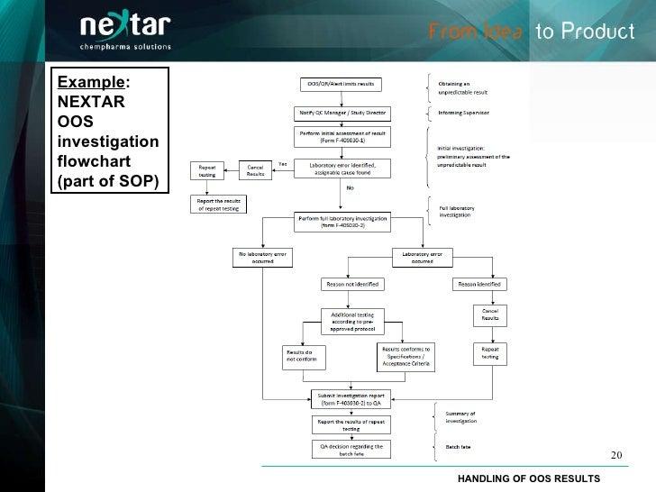 Method of procedure template