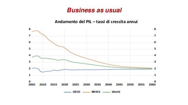 Business as usual Andamento del PIL – tassi di crescita annui