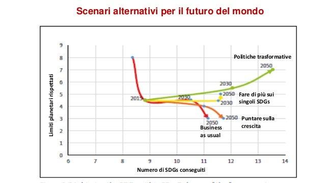 Scenari alternativi per il futuro del mondo Futuri verso gli S nel rispetto dei limiti planetari Limitiplanetaririspettati...