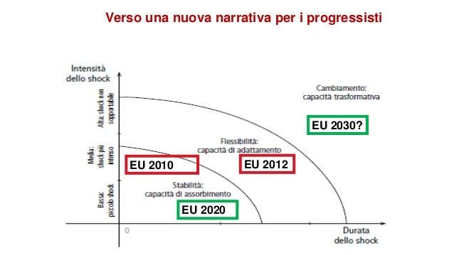 Verso una nuova narrativa per i progressisti EU 2010 EU 2012 EU 2020 EU 2030?