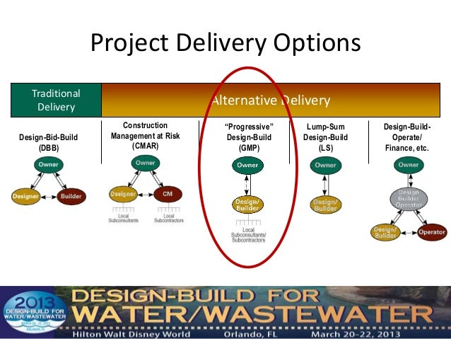 design and build procurement Choosing a project delivery method a design-build done right primer 2  • construction may not begin until the design and procurement phases are complete.