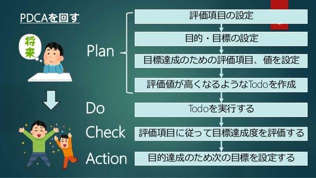 PDCAを回す 8 目的・目標の設定 目標達成のための評価項目、値を設定 Todoを実行する 評価項目に従って目標達成度を評価する 評価値が高くなるようなTodoを作成 目的達成のため次の目標を設定する Plan Do Check Action...