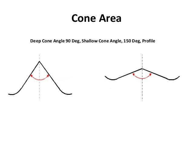 Cone Area Deep Cone Angle 90 Deg, Shallow Cone Angle, 150 Deg, Profile