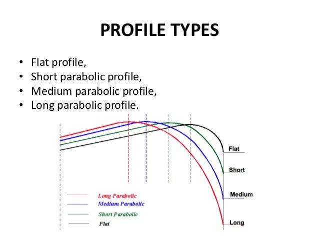 PROFILE TYPES • Flat profile, • Short parabolic profile, • Medium parabolic profile, • Long parabolic profile.