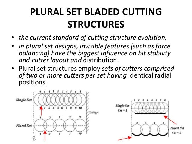 PLURAL SET BLADED CUTTING STRUCTURES • the current standard of cutting structure evolution. • In plural set designs, invis...