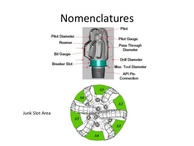 Nomenclatures Junk Slot Area