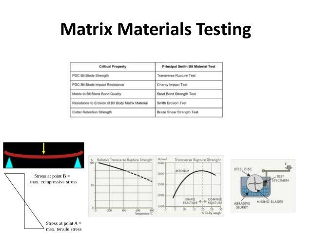 Matrix Materials Testing