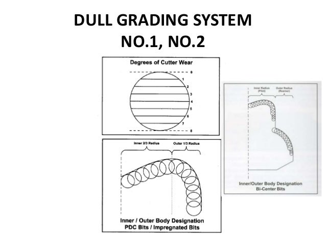 DULL GRADING SYSTEM NO.1, NO.2