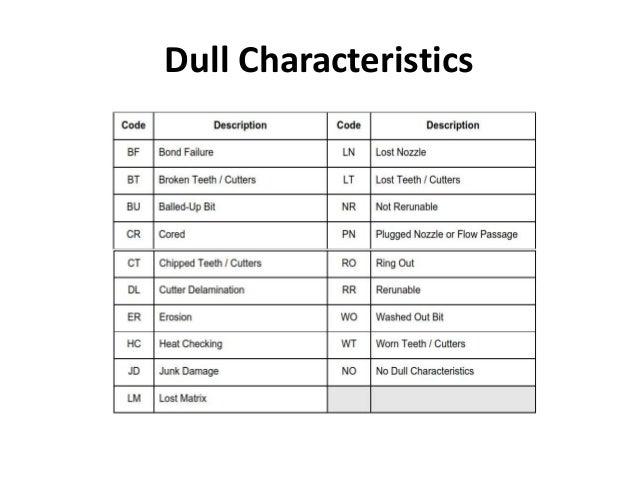 Dull Characteristics