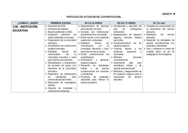 ANEXO N° 09 PROTOCOLO DE ACTUACIÓN DEL COE INSTITUCIONAL ¿CUÁNDO? ¿QUIÉN? PRIMERAS 6 HORAS DE 6 A 24 HORAS DE 24 A 72 HORA...