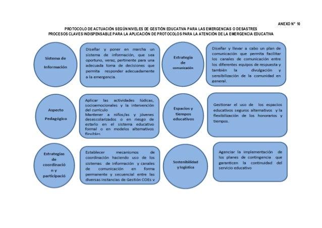 ANEXO N° 10 PROTOCOLO DE ACTUACIÓN SEGÚN NIVELES DE GESTIÓN EDUCATIVA PARA LAS EMERGENCIAS O DESASTRES PROCESOS CLAVES IND...