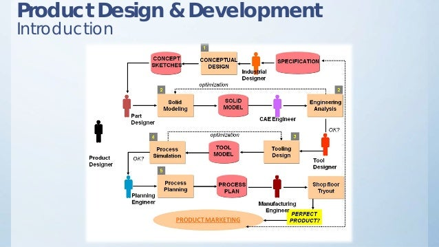 Product design development for Product design development