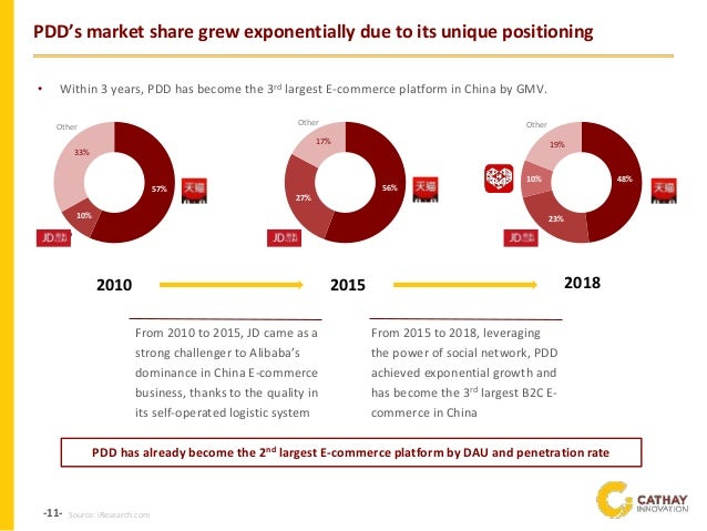 -11- PDD's market share grew exponentially due to its unique positioning 57% 10% 33% JD Other 2010 56% 27% 17% Other 48% 2...
