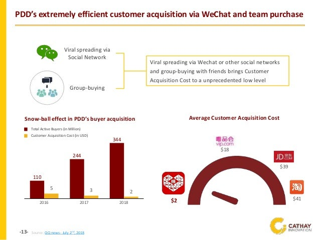 -13- PDD's extremely efficient customer acquisition via WeChat and team purchase Viral spreading via Social Network Group-...