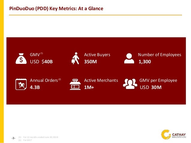 -3- PinDuoDuo (PDD) Key Metrics: At a Glance (1) For 12 months ended June 30, 2018 (2) For 2017 GMV USD $40B Annual Orders...