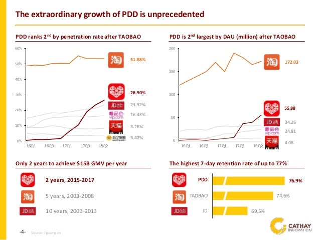 -4- The extraordinary growth of PDD is unprecedented PDD ranks 2nd by penetration rate after TAOBAO PDD is 2nd largest by ...