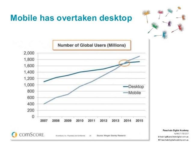 Mobile has overtaken desktop