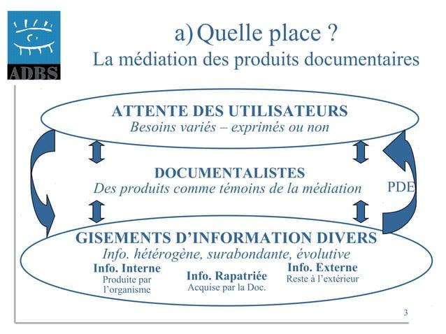 3 a)Quelle place ? La médiation des produits documentaires ATTENTE DES UTILISATEURS Besoins variés – exprimés ou non DOCUM...